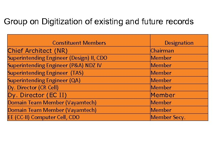 Group on Digitization of existing and future records Constituent Members Chief Architect (NR) Superintending