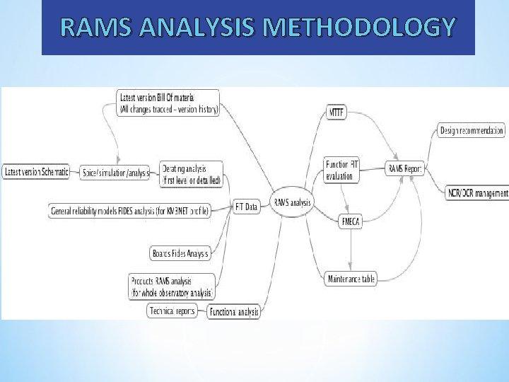 RAMS ANALYSIS METHODOLOGY