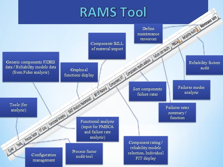 RAMS Tool Components BILL of material import Generic components FIDES data / Reliability models
