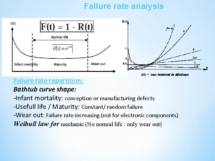 Failure rate analysis Failure rate repartition: Bathtub curve shape: -Infant mortality: conception or manufacturing