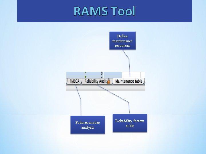 RAMS Tool Define maintenance resources Failures modes analysis Reliability factors audit