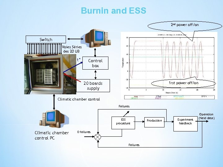 Burnin and ESS 2 nd power off/on Switch Voies Séries des 20 UB t°