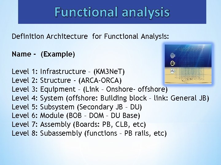 Functional analysis Definition Architecture for Functional Analysis: Name - (Example) Level 1: Infrastructure –
