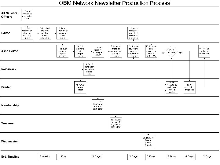 OBM Network Newsletter Production Process