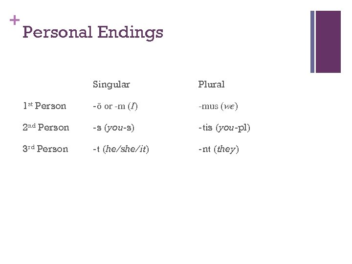 + Personal Endings Singular Plural 1 st Person -ō or -m (I) -mus (we)