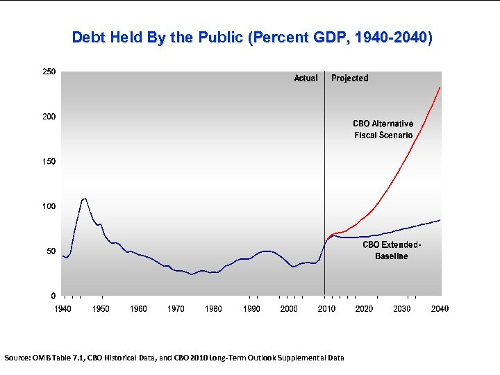 Debt Held By the Public (Percent GDP, 1940 -2040) Source: OMB Table 7. 1,