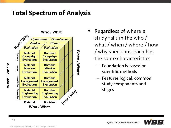 Total Spectrum of Analysis Optimization Evaluation Material Mission Evaluation Doctrine Mission Evaluation Material Engagement