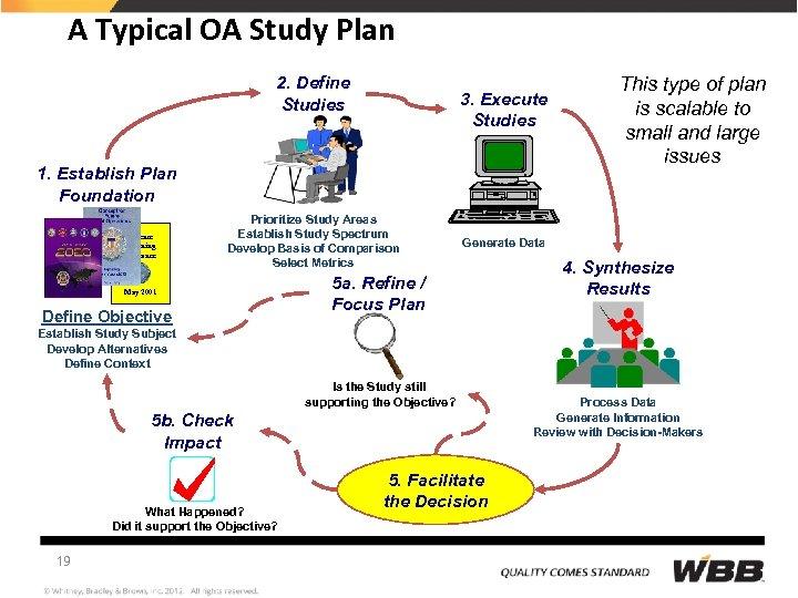 A Typical OA Study Plan 2. Define Studies 3. Execute Studies 1. Establish Plan