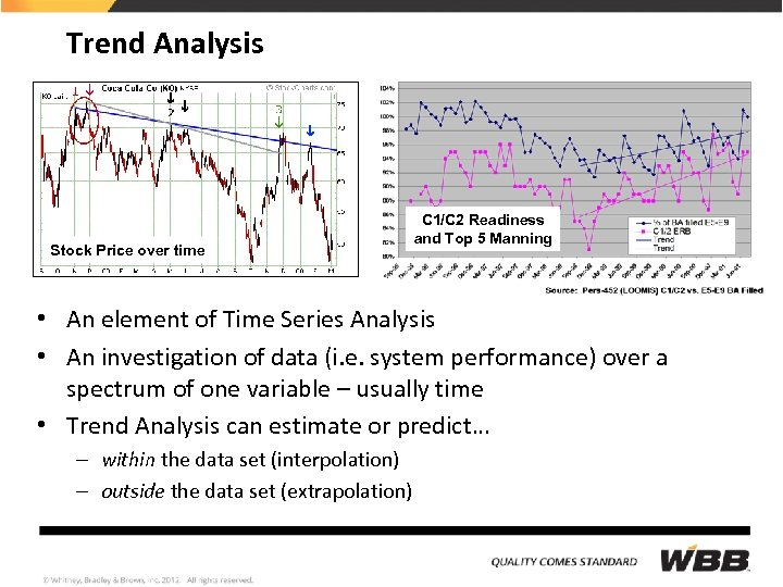 Trend Analysis Stock Price over time C 1/C 2 Readiness and Top 5 Manning