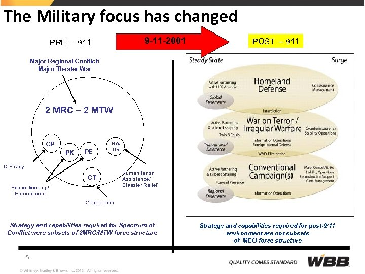 The Military focus has changed 9 -11 -2001 PRE – 911 POST – 911