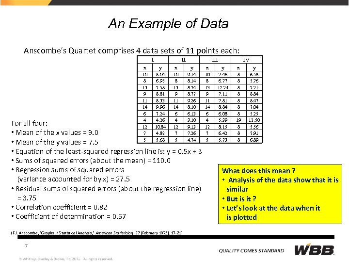An Example of Data Anscombe's Quartet comprises 4 data sets of 11 points each:
