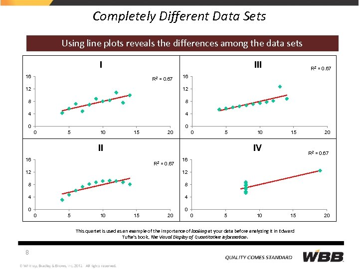 Completely Different Data Sets Using line plots reveals the differences among the data sets