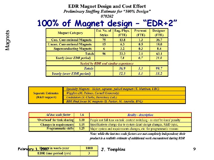 "Magnets 100% of Magnet design – ""EDR+2"" February 1, 2007 J. Tompkins 9"