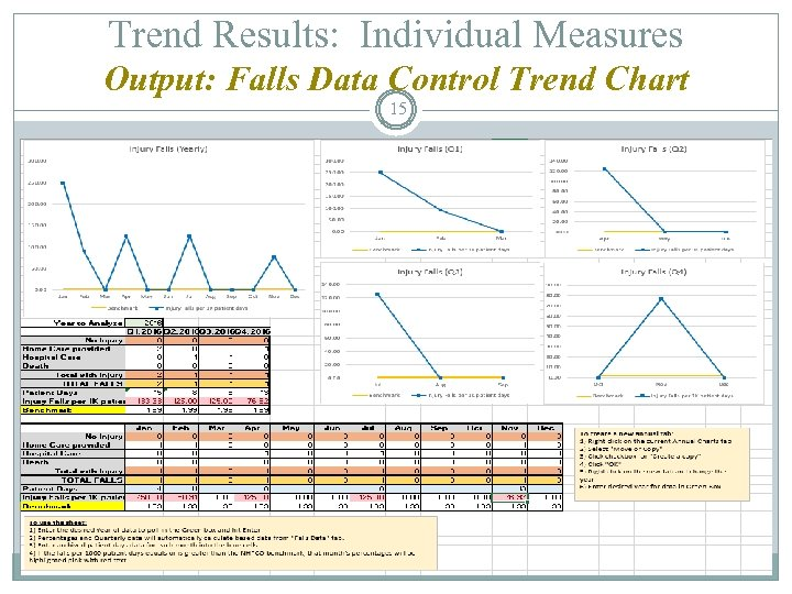 Trend Results: Individual Measures Output: Falls Data Control Trend Chart 15