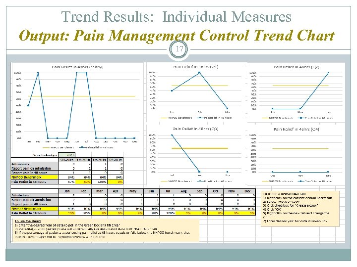 Trend Results: Individual Measures Output: Pain Management Control Trend Chart 17