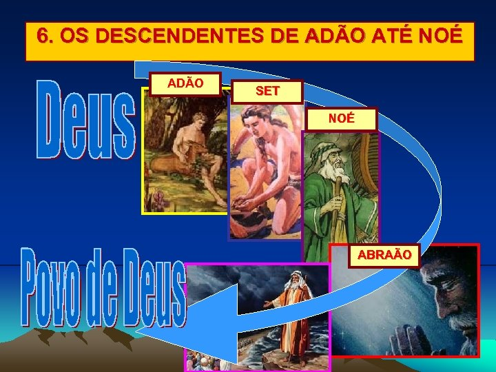 6. OS DESCENDENTES DE ADÃO ATÉ NOÉ ADÃO SET NOÉ ABRAÃO