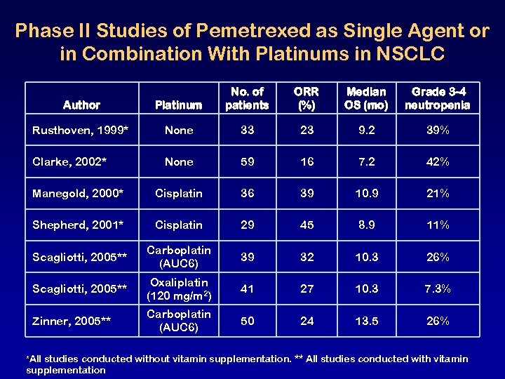 Phase II Studies of Pemetrexed as Single Agent or in Combination With Platinums in