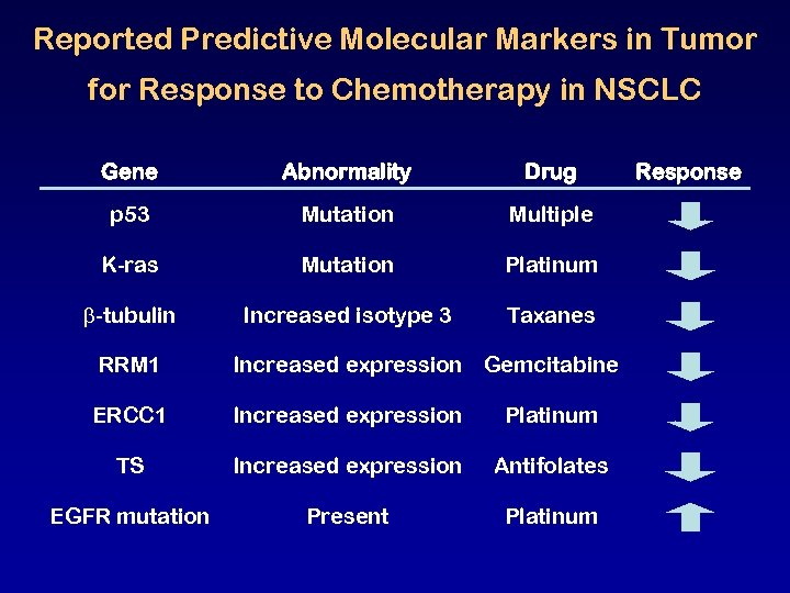 Reported Predictive Molecular Markers in Tumor for Response to Chemotherapy in NSCLC Gene Abnormality