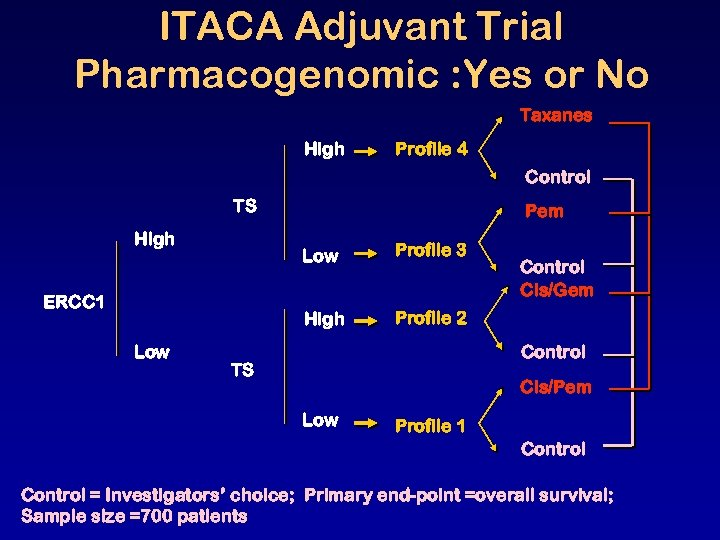 ITACA Adjuvant Trial Pharmacogenomic : Yes or No Taxanes High Profile 4 Control TS