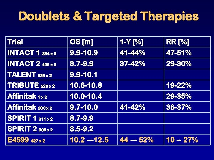 Doublets & Targeted Therapies Trial OS [m] 1 -Y [%] RR [%] INTACT 1