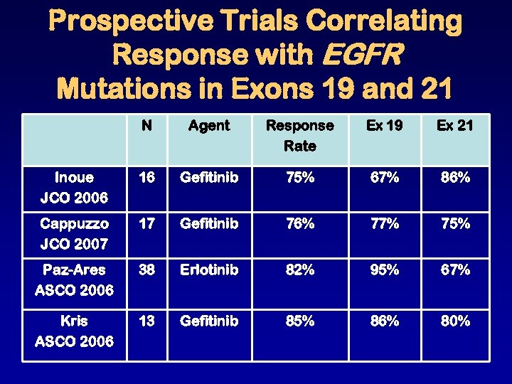 Prospective Trials Correlating Response with EGFR Mutations in Exons 19 and 21 N Agent