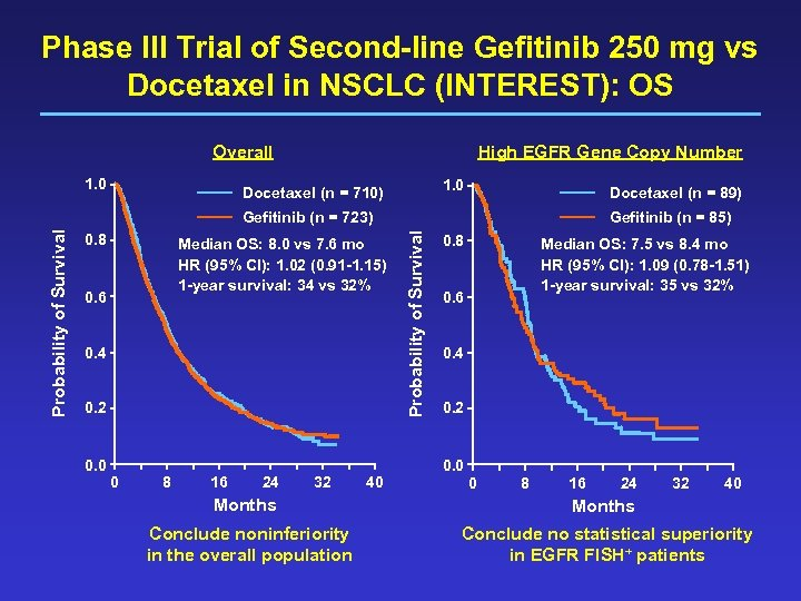 Phase III Trial of Second-line Gefitinib 250 mg vs Docetaxel in NSCLC (INTEREST): OS