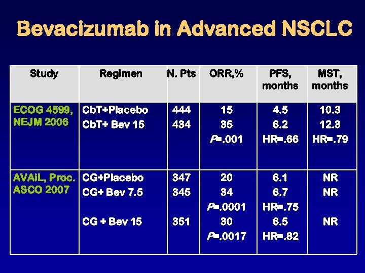 Bevacizumab in Advanced NSCLC Study Regimen N. Pts ORR, % PFS, months MST, months