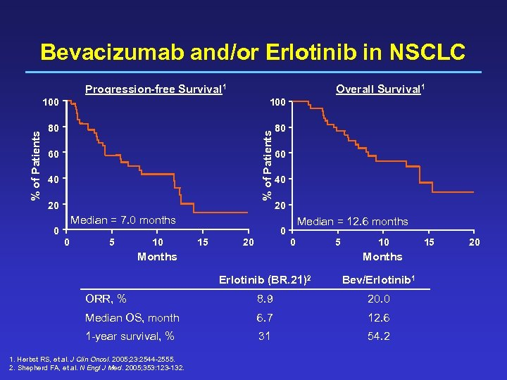 Bevacizumab and/or Erlotinib in NSCLC Progression-free Survival 1 Overall Survival 1 100 80 80