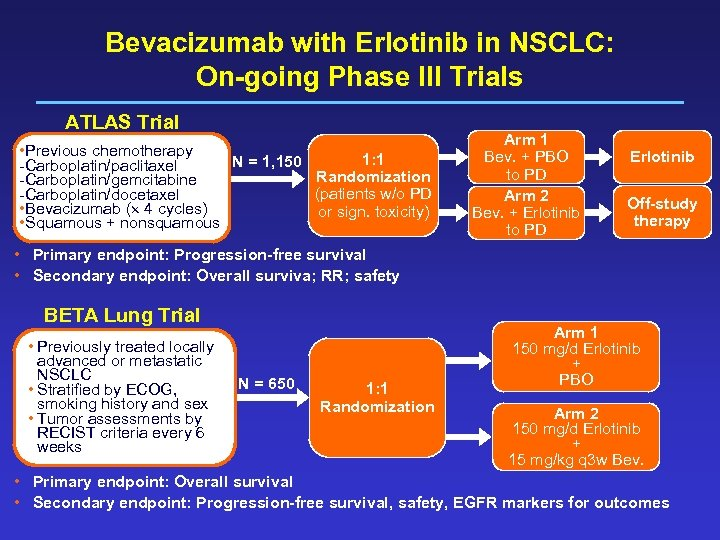 Bevacizumab with Erlotinib in NSCLC: On-going Phase III Trials ATLAS Trial • Previous chemotherapy