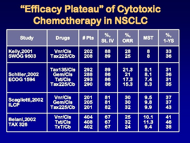 """""""Efficacy Plateau"""" of Cytotoxic Chemotherapy in NSCLC Drugs # Pts %, St. IV %,"""