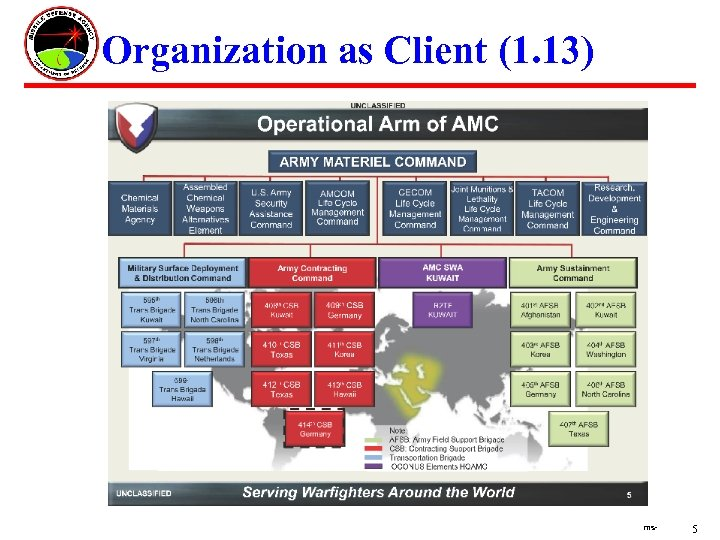 Organization as Client (1. 13) ms- 5