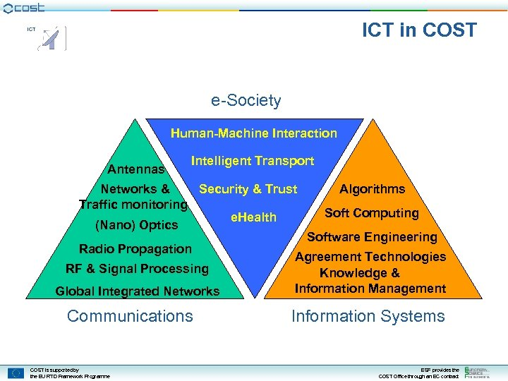 ICT in COST ICT e-Society Human-Machine Interaction Antennas Intelligent Transport Networks & Security &