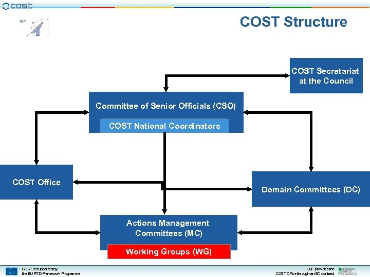 COST Structure ICT COST Secretariat at the Council Committee of Senior Officials (CSO) COST