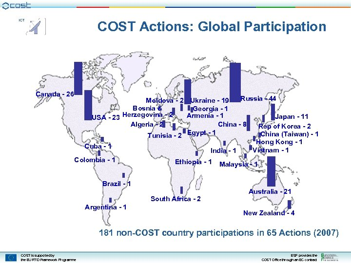ICT COST Actions: Global Participation Canada - 26 Russia - 44 Moldova - 2