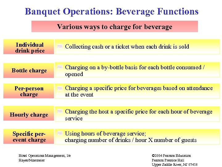 Banquet Operations: Beverage Functions Various ways to charge for beverage Individual drink price Bottle