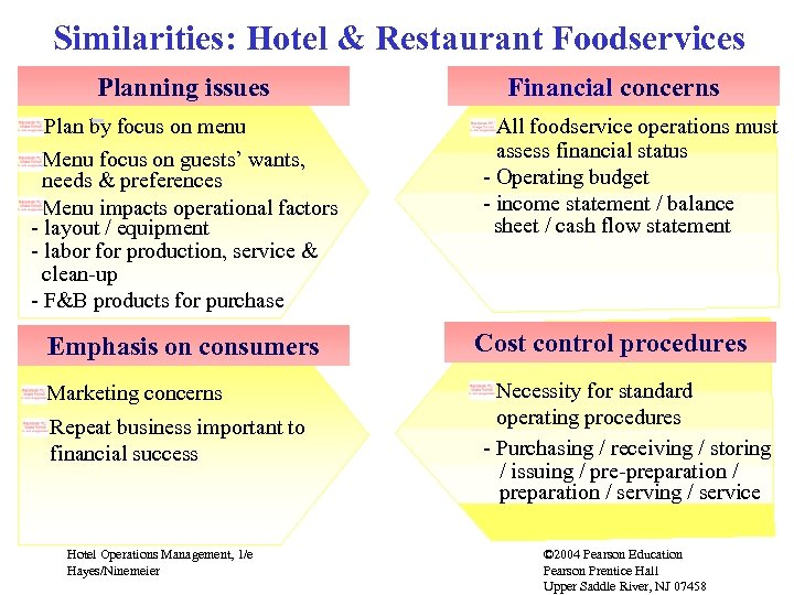 Similarities: Hotel & Restaurant Foodservices Planning issues Plan by focus on menu Menu focus