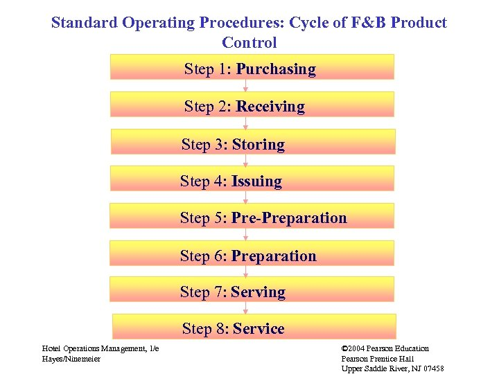 Standard Operating Procedures: Cycle of F&B Product Control Step 1: Purchasing Step 2: Receiving