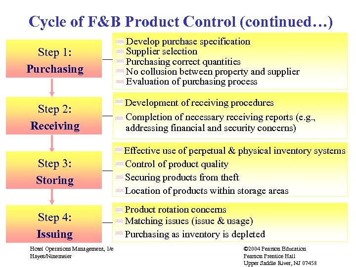 Cycle of F&B Product Control (continued…) Step 1: Purchasing Step 2: Receiving Develop purchase