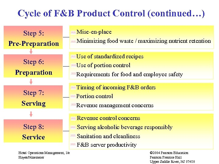 Cycle of F&B Product Control (continued…) Step 5: Pre-Preparation Step 6: Preparation Step 7: