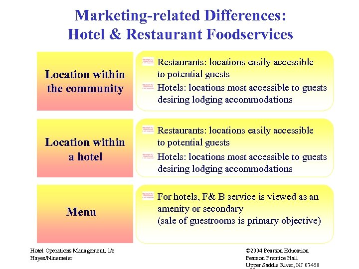 Marketing-related Differences: Hotel & Restaurant Foodservices Location within the community Restaurants: locations easily accessible