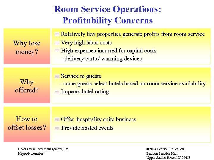 Room Service Operations: Profitability Concerns Why lose money? Relatively few properties generate profits from