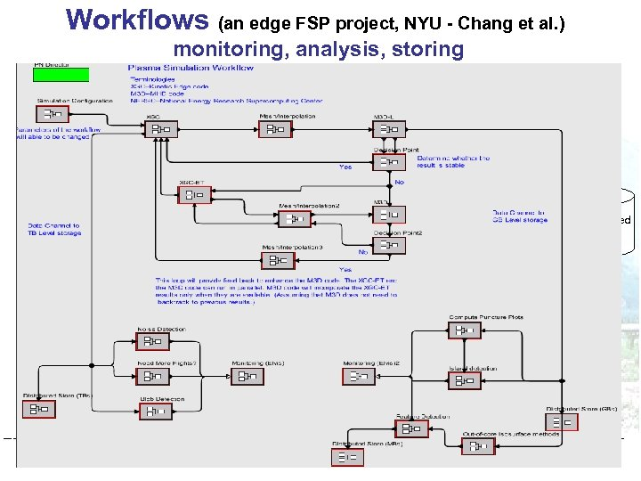 Workflows (an edge FSP project, NYU - Chang et al. ) monitoring, analysis, storing