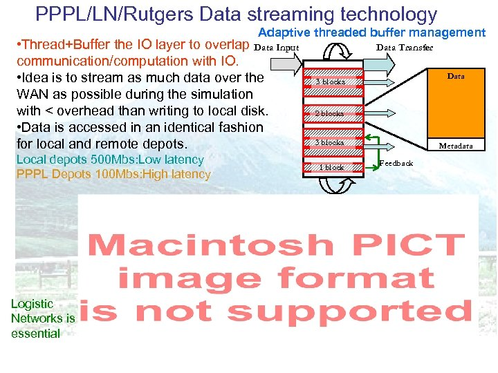 PPPL/LN/Rutgers Data streaming technology Adaptive threaded buffer management • Thread+Buffer the IO layer to