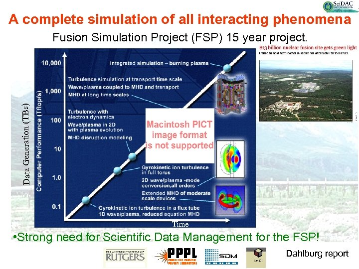 A complete simulation of all interacting phenomena Data Generation (TBs) Fusion Simulation Project (FSP)