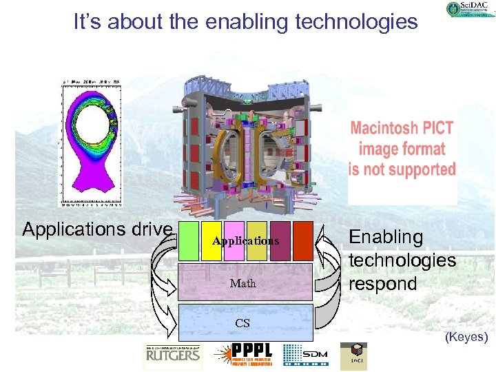 It's about the enabling technologies Applications drive Applications Math Enabling technologies respond CS (Keyes)