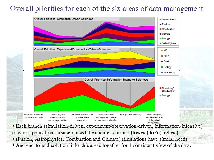 Overall priorities for each of the six areas of data management • Each branch