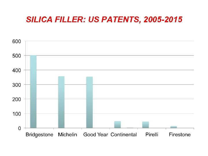 SILICA FILLER: US PATENTS, 2005 -2015