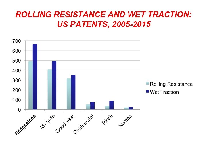 ROLLING RESISTANCE AND WET TRACTION: US PATENTS, 2005 -2015
