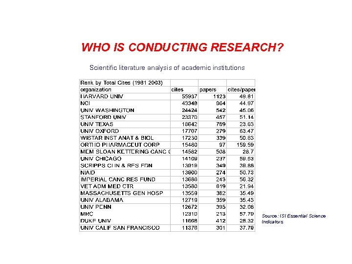 WHO IS CONDUCTING RESEARCH? Scientific literature analysis of academic institutions Source: ISI Essential Science