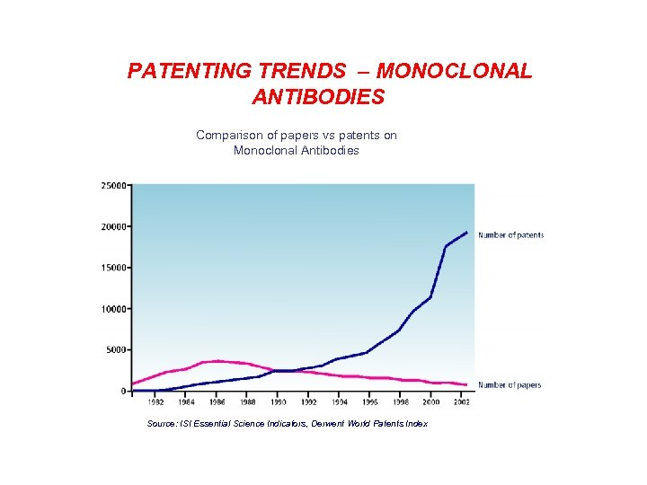 PATENTING TRENDS – MONOCLONAL ANTIBODIES Comparison of papers vs patents on Monoclonal Antibodies Source: